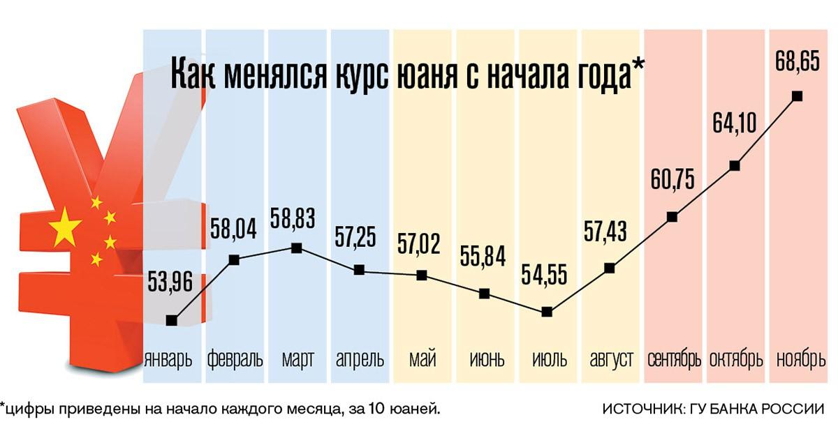 Рубль и юань курс forex4you.org калькулятор дохода цены пункта