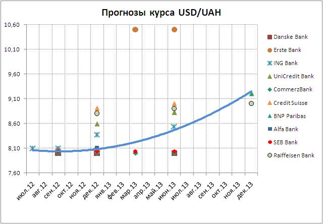 Курс рубля на доллар сегодня victorious forex отзывы тесты