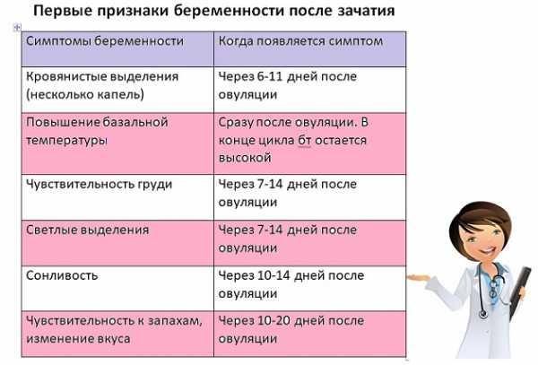 Как понять что беременна ранние сроки 33